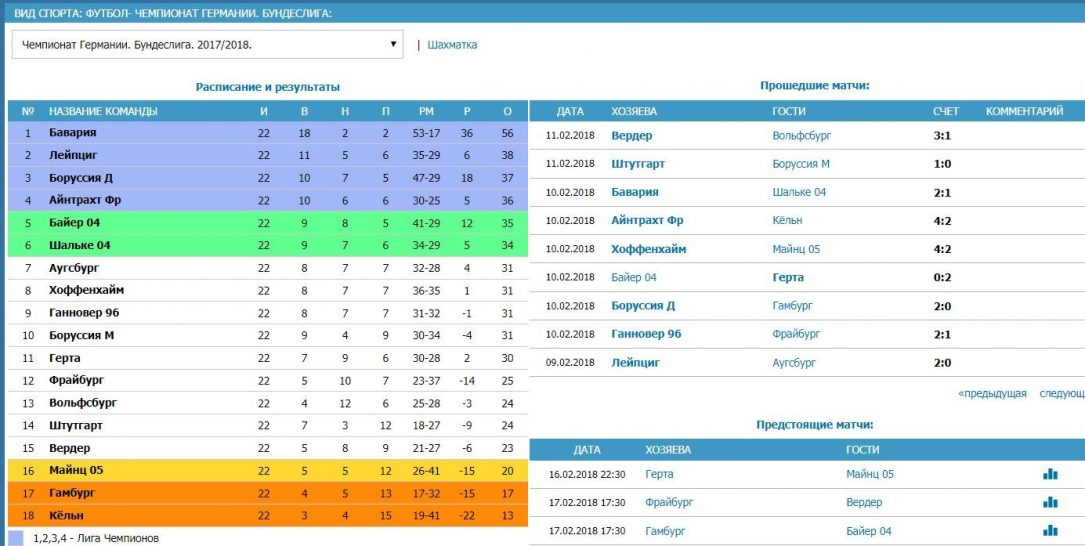 футбольная статистика на сайте Бетсити